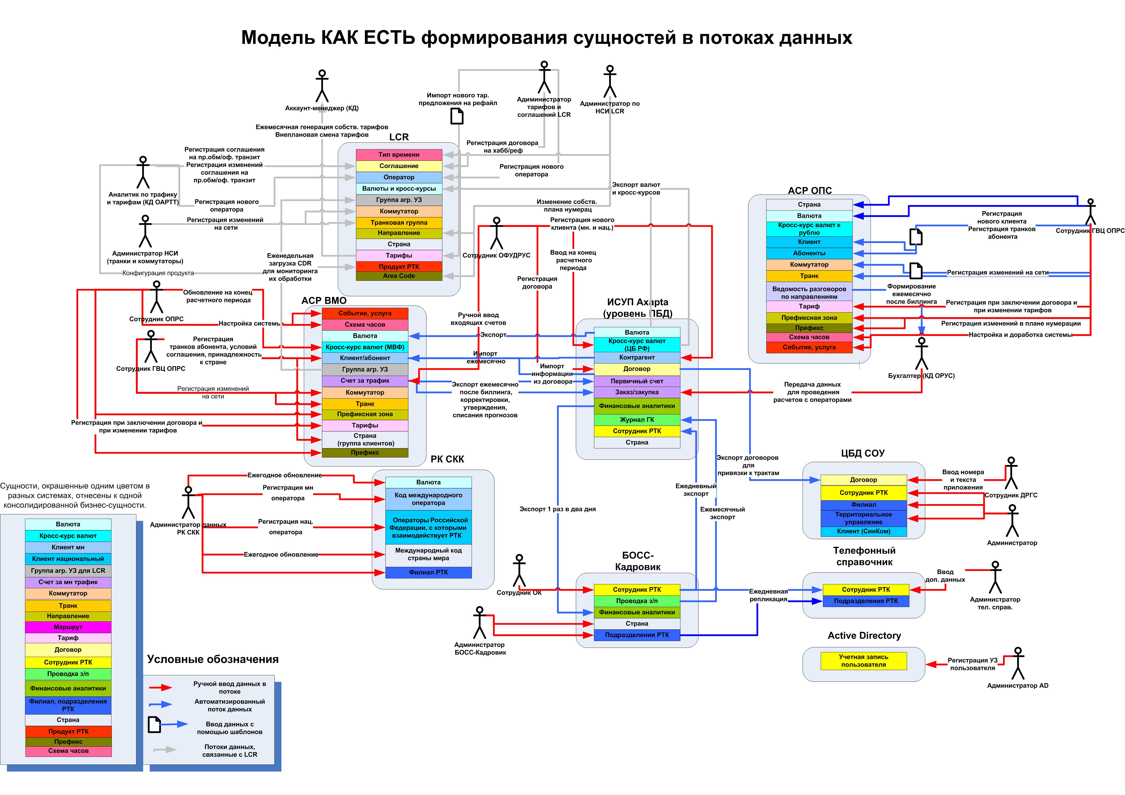 Рисунок 1. Пример схемы потоков данных телекоммуникационного оператора.