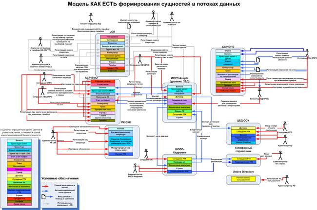 На рис 1 показана схема потоков