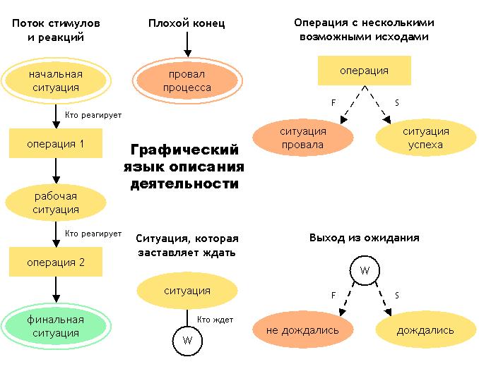 Элементы графического языка
